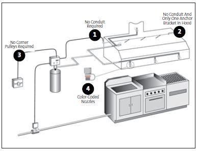 Buckeye Restaurant Kitchen Fire Suppression Systems